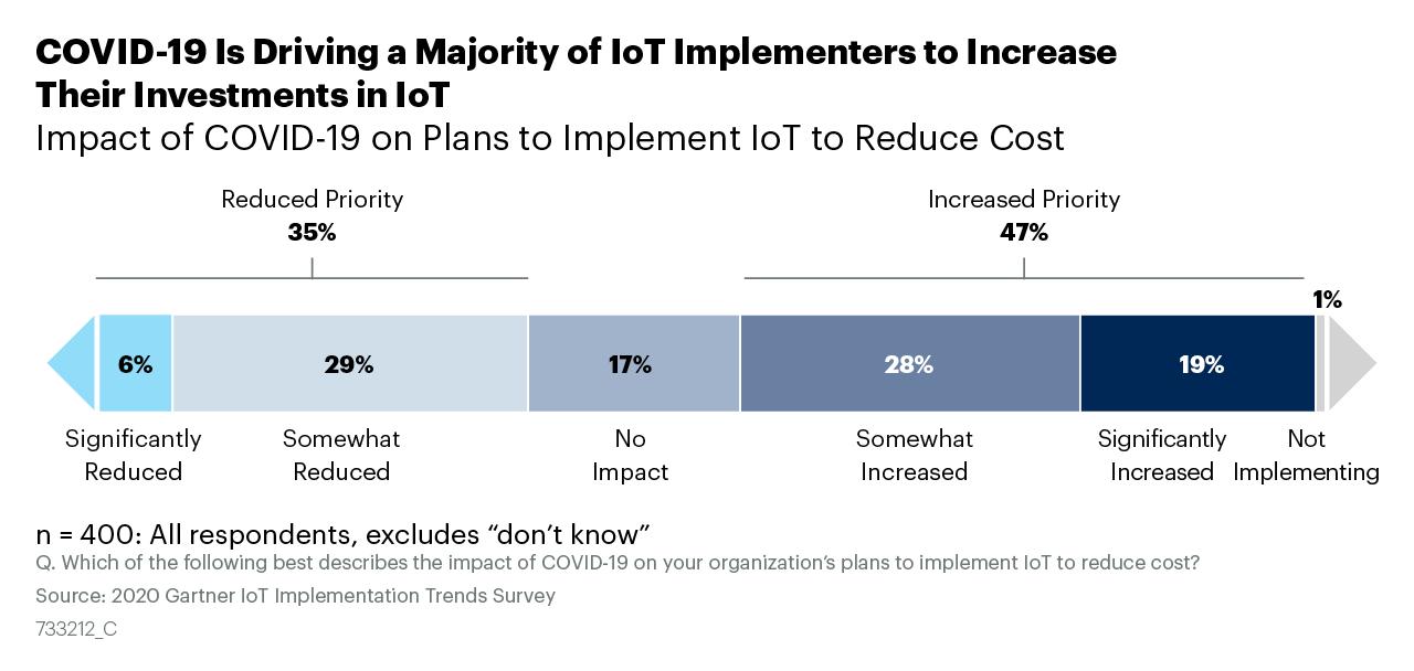 2020 Gartner IoT Implementation Trends Survey