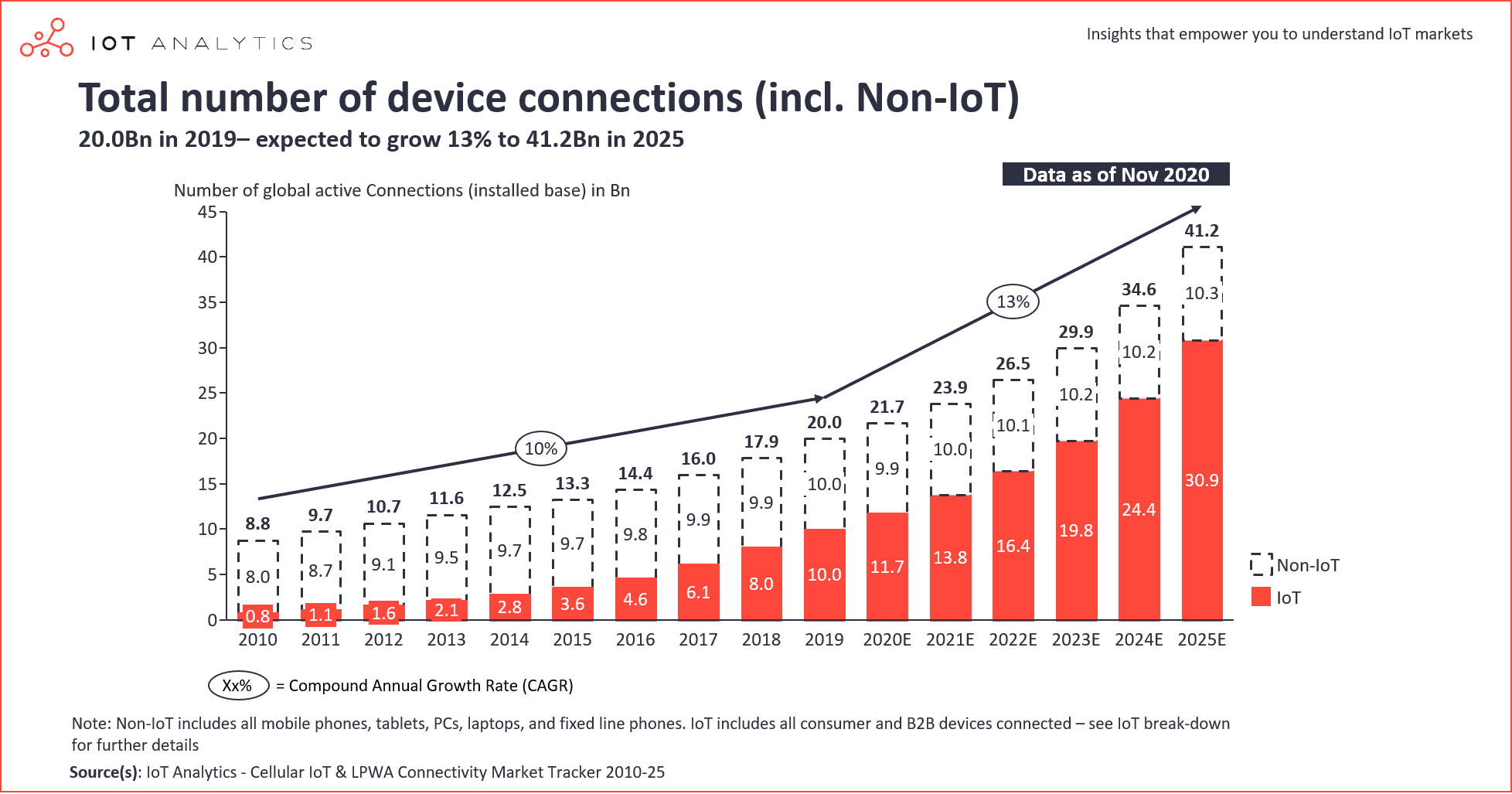 IoT-connections-total-number-of-device-connections-min