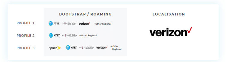 How localisation and roaming works