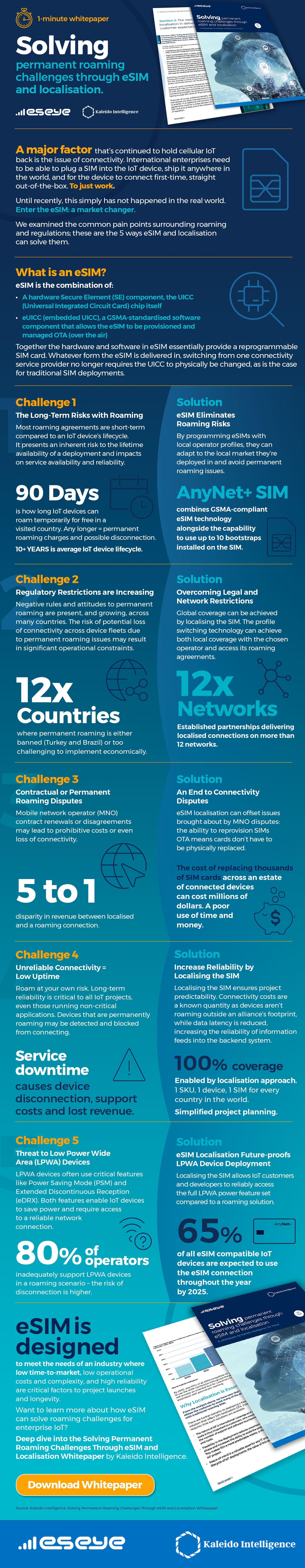 5 ways eSIM localisation can solve permanent roaming challenges infographic