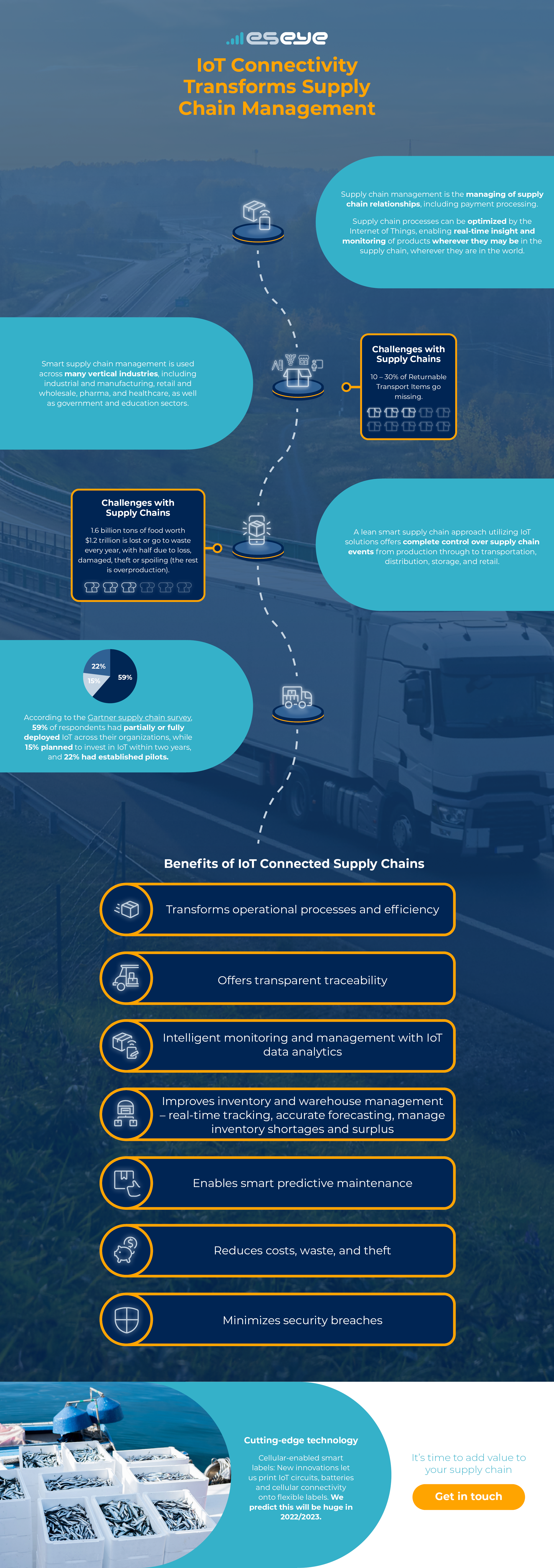 How IoT Connectivity Transforms Supply Chain Management
